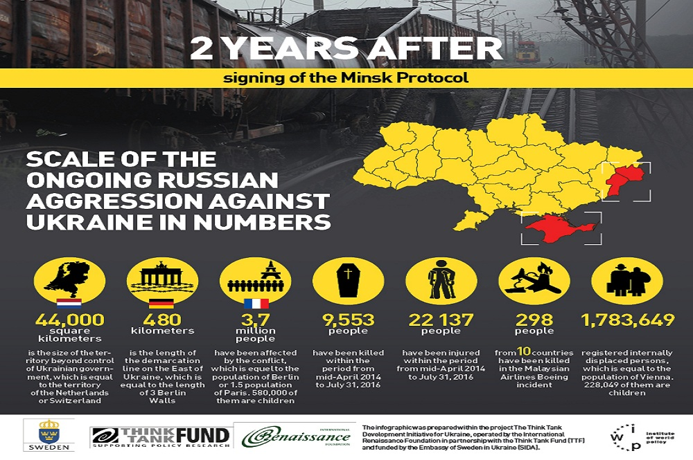 INFOGRAPHIC | SCALE OF THE ONGOING RUSSIAN AGGRESSION AGAINST UKRAINE